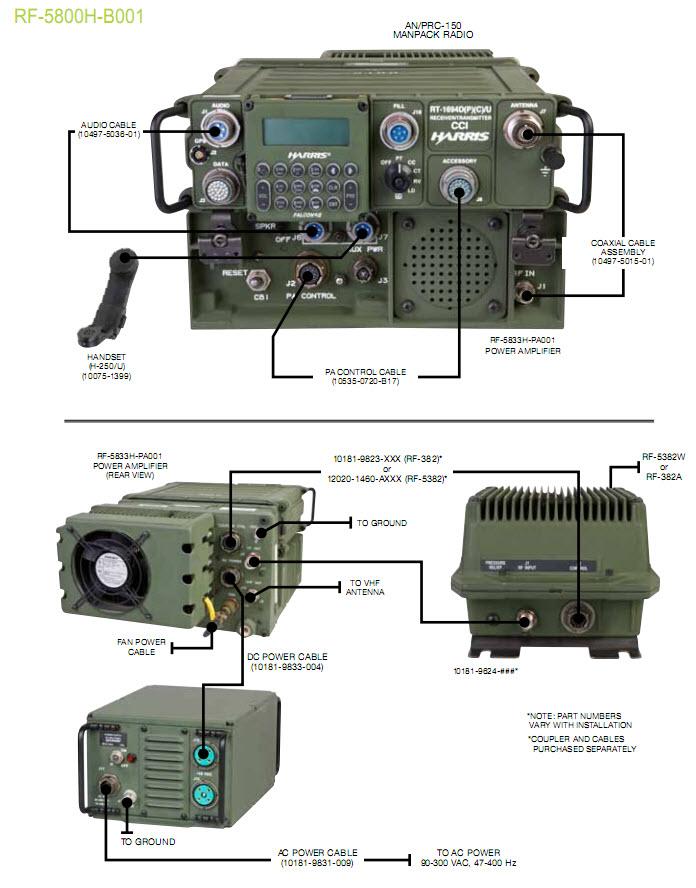 Современные ранцевые радиостанции в ВС США - Техническое