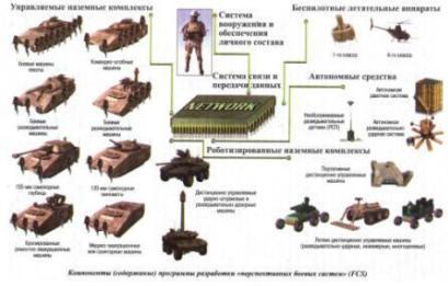 """Компоненты программы разработки """"перспективных боевых систем"""" FCS"""