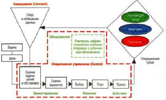 Схема. Комплексный процесс